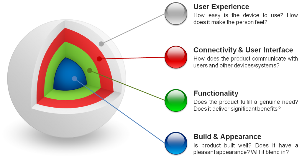 design-considerations